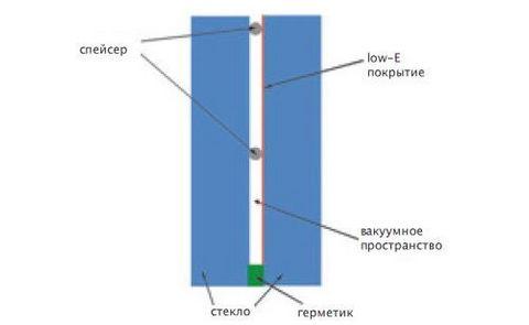 вакуумные стеклопакеты - картинка 1